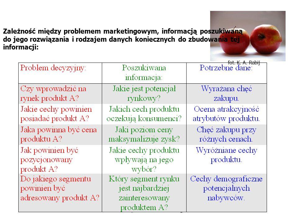 fot. K. A. Rabij Badania rynkowe i marketingowe Zależność między problemem marketingowym, informacją poszukiwaną do jego rozwiązania i rodzajem danych