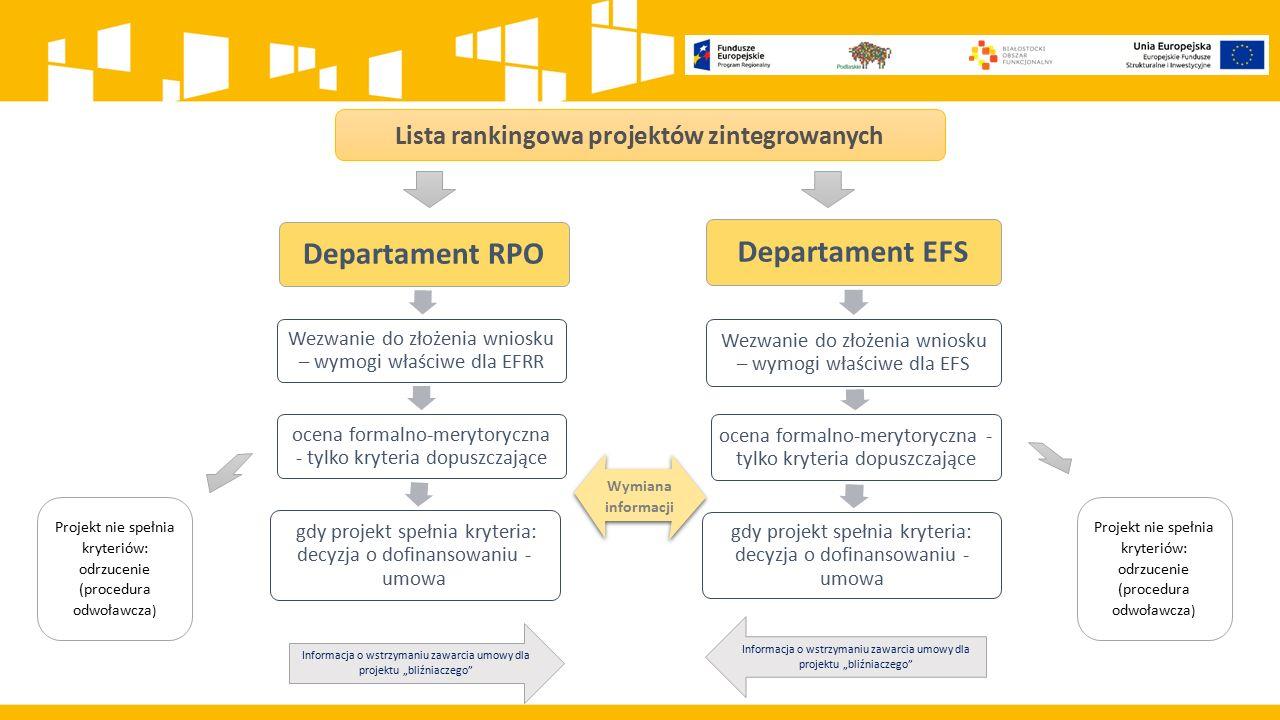 """Lista rankingowa projektów zintegrowanych Departament RPO Wezwanie do złożenia wniosku – wymogi właściwe dla EFRR ocena formalno-merytoryczna - tylko kryteria dopuszczające gdy projekt spełnia kryteria: decyzja o dofinansowaniu - umowa Departament EFS Wezwanie do złożenia wniosku – wymogi właściwe dla EFS ocena formalno-merytoryczna - tylko kryteria dopuszczające gdy projekt spełnia kryteria: decyzja o dofinansowaniu - umowa Wymiana informacji Projekt nie spełnia kryteriów: odrzucenie (procedura odwoławcza ) Informacja o wstrzymaniu zawarcia umowy dla projektu """"bliźniaczego"""