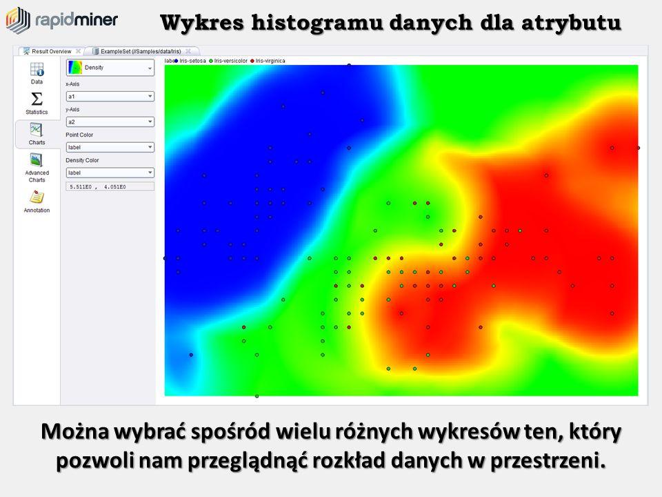 Wykres histogramu danych dla atrybutu Można wybrać spośród wielu różnych wykresów ten, który pozwoli nam przeglądnąć rozkład danych w przestrzeni.