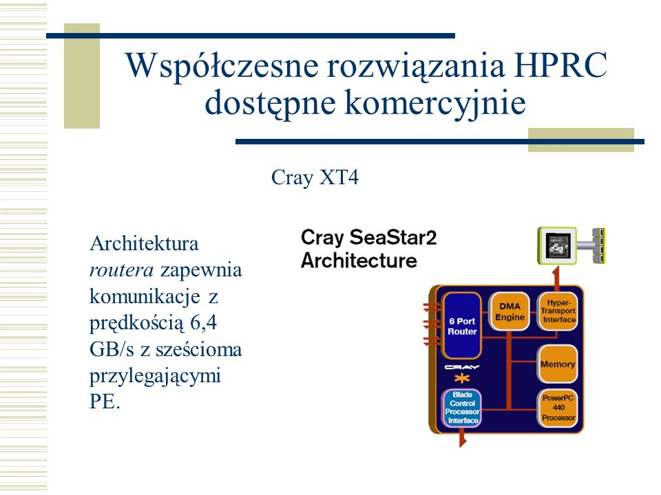 Współczesne rozwiązania HPRC dostępne komercyjnie Cray XT4 Architektura routera zapewnia komunikacje z prędkością 6,4 GB/s z sześcioma przylegającymi PE.