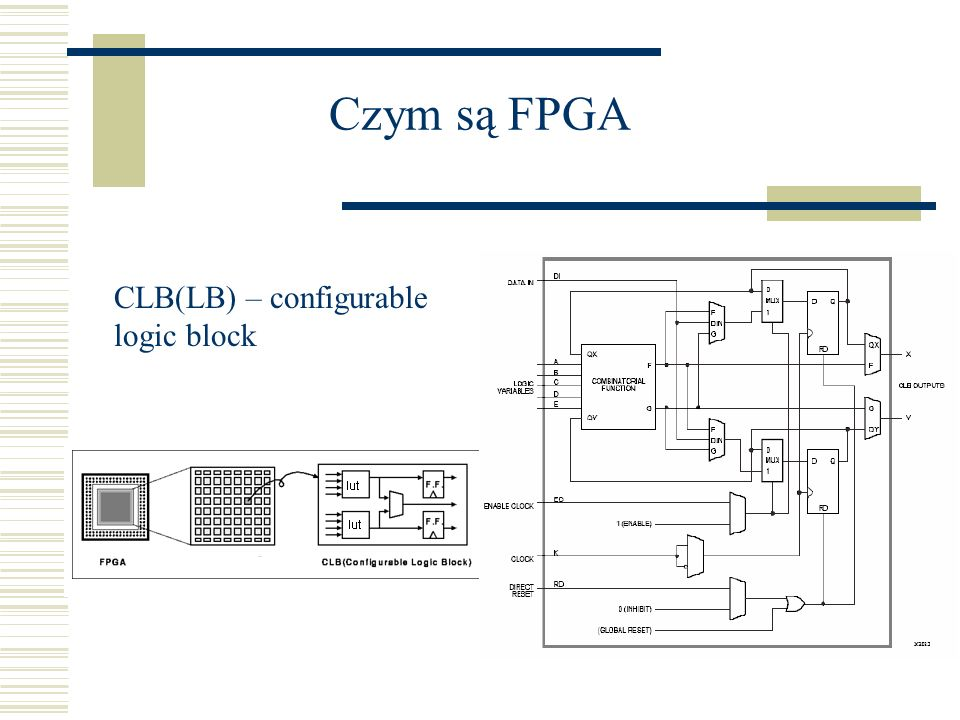 Zastosowanie FPGA w komputerowych systemach obliczeniowych  Elastyczność architektury  Równoległość wykonywania operacji  Rosnąca różnica pomiędzy prędkościami procesorów i pamięci(zwiększa się czas dostępu do pamięci)  Łatwa rekonfiguracja (zwiększanie lub zmniejszanie określonych elementów logiki w zależności od potrzeb algorytmu)  Bezpieczeństwo (np.odporność na ataki sieciowe)  Rząd wielkości mniejsze zużycie mocy w porównaniu z procesorami (~10W vs ~100W)