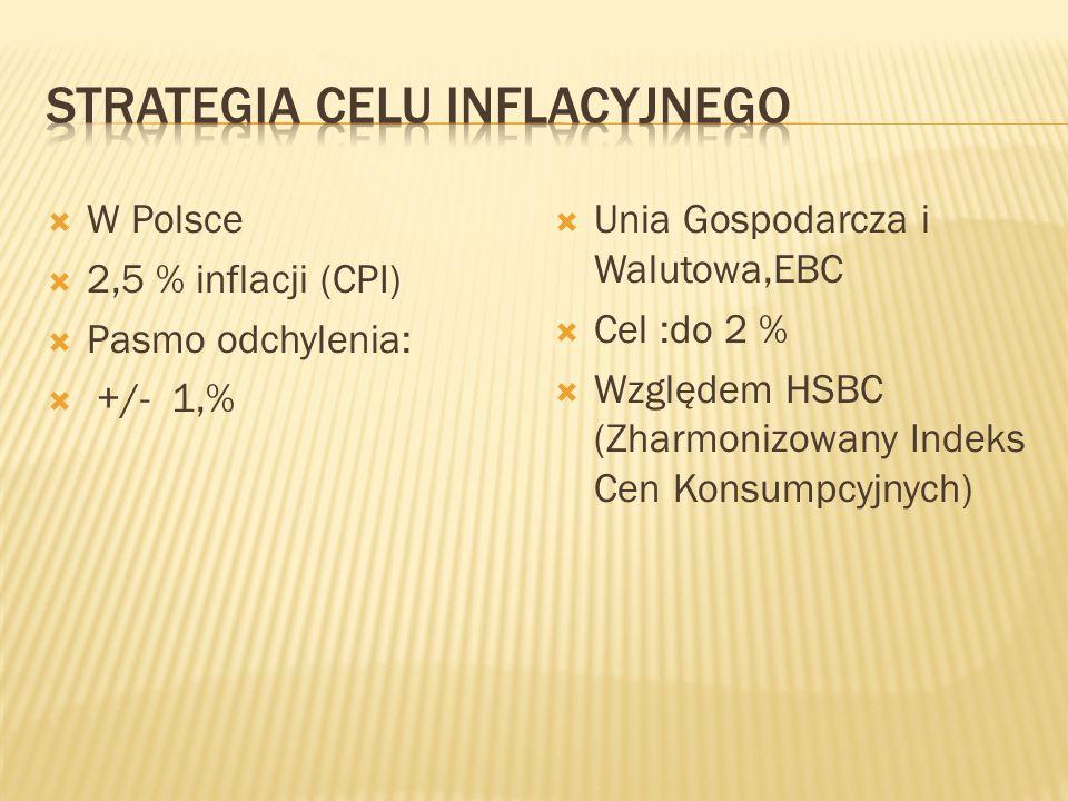  W Polsce  2,5 % inflacji (CPI)  Pasmo odchylenia:  +/- 1,%  Unia Gospodarcza i Walutowa,EBC  Cel :do 2 %  Względem HSBC (Zharmonizowany Indeks