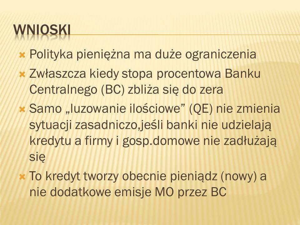""" Polityka pieniężna ma duże ograniczenia  Zwłaszcza kiedy stopa procentowa Banku Centralnego (BC) zbliża się do zera  Samo """"luzowanie ilościowe"""" (Q"""