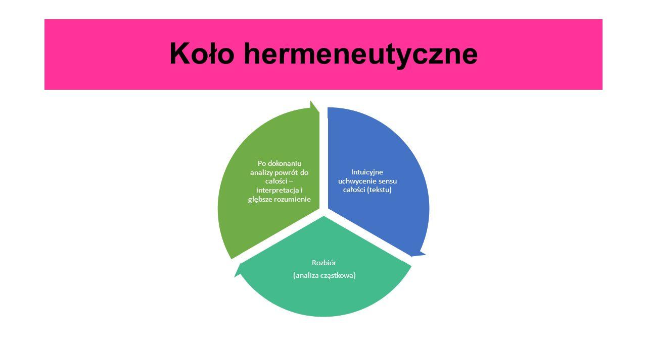 Koło hermeneutyczne Intuicyjne uchwycenie sensu całości (tekstu) Rozbiór (analiza cząstkowa) Po dokonaniu analizy powrót do całości – interpretacja i