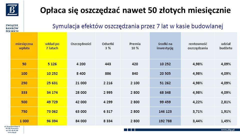 Opłaca się oszczędzać nawet 50 złotych miesięcznie Symulacja efektów oszczędzania przez 7 lat w kasie budowlanej miesięczna wpłata wkład po 7 latach OszczędnościOdsetki 3 % Premia 10 % środki na inwestycję rentowność oszczędzania udział budżetu 505 1264 20044342010 2524,98%4,09% 10010 2528 40088684020 5054,98%4,09% 25025 63121 0002 2162 10051 2624,98%4,09% 33334 17428 0002 9952 80068 3484,98%4,09% 50049 72942 0004 2992 80099 4594,22%2,81% 75073 06263 0006 3172 800146 1233,71%1,91% 1 00096 39484 0008 3342 800192 7883,44%1,45%