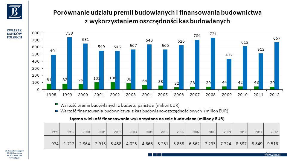 Porównanie udziału premii budowlanych i finansowania budownictwa z wykorzystaniem oszczędności kas budowlanych 12 199819992000200120022003200420052006200720082009201020112012 9741 7122 3642 9133 4584 0254 6665 2315 8586 5627 2937 7248 3378 8499 516 Łączna wielkość finansowania wykorzystana na cele budowlane (miliony EUR) Wartość premii budowlanych z budżetu państwa (milion EUR) Wartość finansowania budownictwa z kas budowlano-oszczędnościowych (milion EUR)