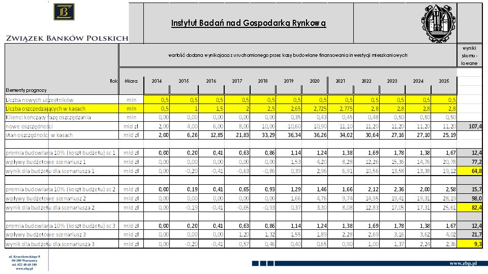 Efekt budżetowy wspierania przez państwo oszczędzania w kasach budowlanych – IBnGR Instytut Badań nad Gospodarką Rynkową Elementy prognozy wartość dodana wynikająca z uruchomionego przez kasy budowlane finansowania inwestycji mieszkaniowych wyniki skumulowane Miara201520162017201820192020202120222023202420252026 Liczba nowych uczestnikówmln 111111111111 12 Liczba oszczędzających w kasachmln 123455,35,455,555,6 nowe oszczędnościmln zł 2 0004 0006 0008 00010 00010 60010 90011 10011 200 107 400 stan oszczędności w kasachmln zł 2 0006 26012 85021 83033 29036 34036 26034 02030 64027 16027 10025 190 premia budowlana 10% (koszt budżetu)mln zł 02004006008001 0001 0601 0901 1101 120 9 620 wpływy budżetowe budowlanemln zł 000007652 1004 1406 1307 380 35 275 wpływy budżetowe remontowemln zł 0006006607759451 1401 3451 580 10 205 Wpływy budżetowemln zł 0006006601 5403 0455 2807 4758 960 45 480 35 860 wynik dla budżetumln zł 0-200-4000-1405401 9854 1906 3657 840 35 860