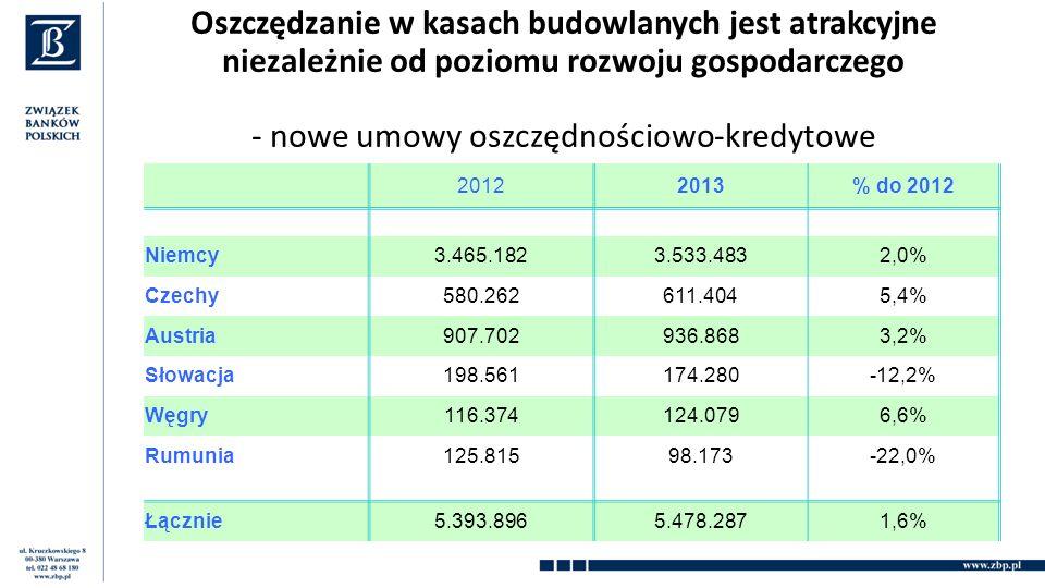 Oszczędzanie w kasach budowlanych jest atrakcyjne niezależnie od poziomu rozwoju gospodarczego - nowe umowy oszczędnościowo-kredytowe 20122013% do 2012 Niemcy3.465.1823.533.4832,0% Czechy580.262611.4045,4% Austria907.702936.8683,2% Słowacja198.561174.280-12,2% Węgry116.374124.0796,6% Rumunia125.81598.173-22,0% Łącznie5.393.8965.478.2871,6%