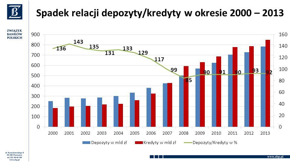 Spadek relacji depozyty/kredyty w okresie 2000 – 2013