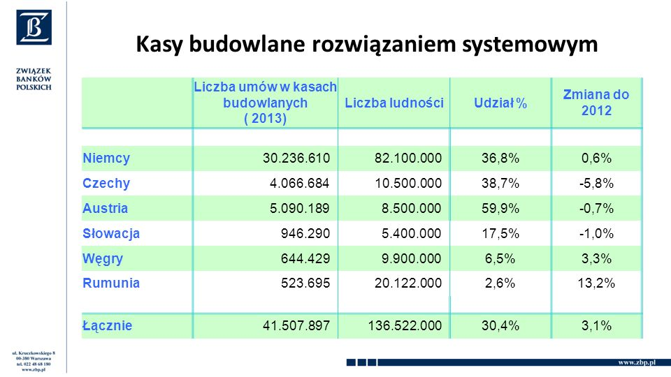 Liczba umów w kasach budowlanych ( 2013) Liczba ludnościUdział % Zmiana do 2012 Niemcy30.236.61082.100.00036,8%0,6% Czechy4.066.68410.500.00038,7%-5,8% Austria5.090.1898.500.00059,9%-0,7% Słowacja946.2905.400.00017,5%-1,0% Węgry644.4299.900.0006,5%3,3% Rumunia523.69520.122.0002,6%13,2% Łącznie41.507.897136.522.00030,4%3,1% Kasy budowlane rozwiązaniem systemowym