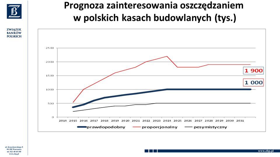 Prognoza zainteresowania oszczędzaniem w polskich kasach budowlanych (tys.)