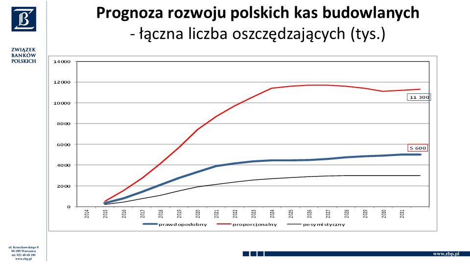 Prognoza rozwoju polskich kas budowlanych - łączna liczba oszczędzających (tys.)