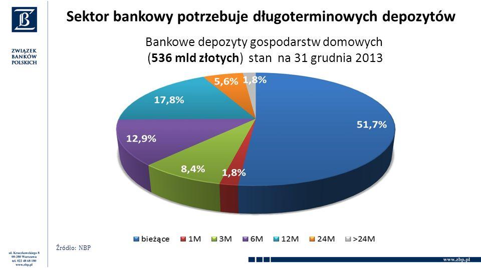 Bankowe depozyty gospodarstw domowych (536 mld złotych) stan na 31 grudnia 2013 Źródło: NBP Sektor bankowy potrzebuje długoterminowych depozytów