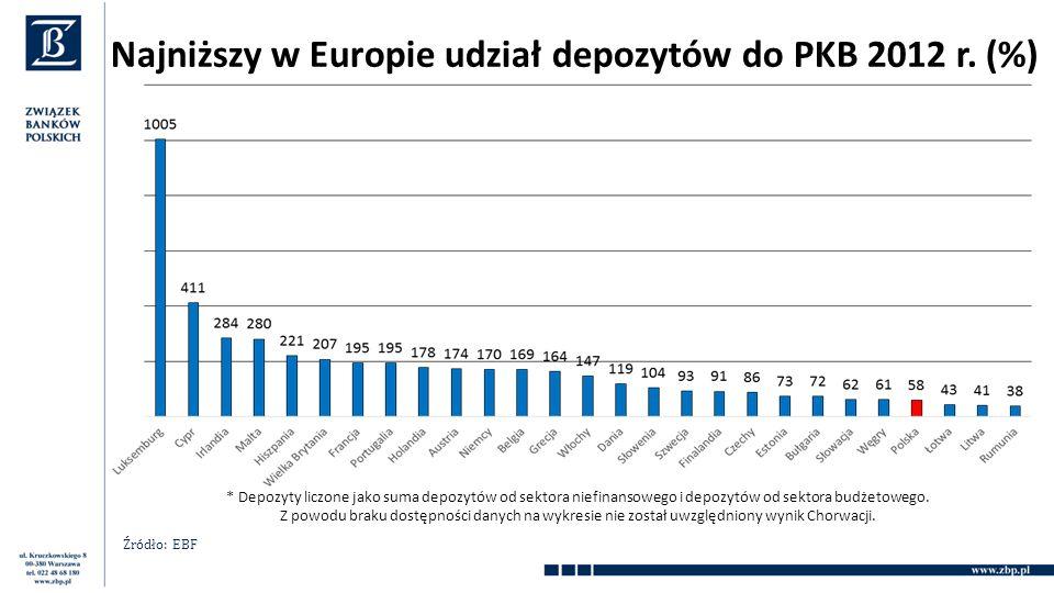 Najniższy w Europie udział depozytów do PKB 2012 r.