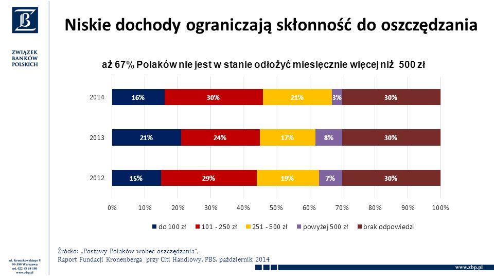 """Niskie dochody ograniczają skłonność do oszczędzania aż 67% Polaków nie jest w stanie odłożyć miesięcznie więcej niż 500 zł Źródło: """"Postawy Polaków wobec oszczędzania , Raport Fundacji Kronenberga przy Citi Handlowy, PBS, październik 2014"""