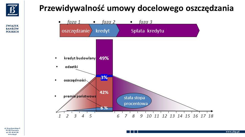 Przewidywalność umowy docelowego oszczędzania 123456789101112131415161718 premia państwowa oszczędności odsetki kredyt budowlany 6 %6 % 42% 3% 49% oszczędzanie faza 1 kredyt faza 2 Spłata kredytu faza 3 stała stopa procentowa