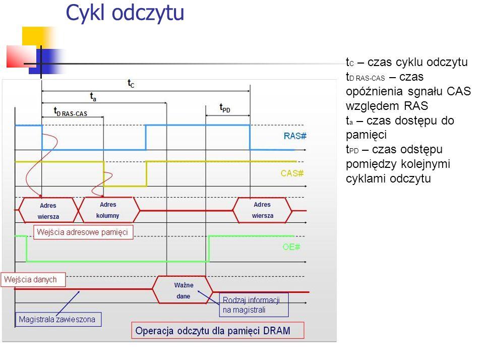 Cykl odczytu t C – czas cyklu odczytu t D RAS-CAS – czas opóźnienia sgnału CAS względem RAS t a – czas dostępu do pamięci t PD – czas odstępu pomiędzy kolejnymi cyklami odczytu