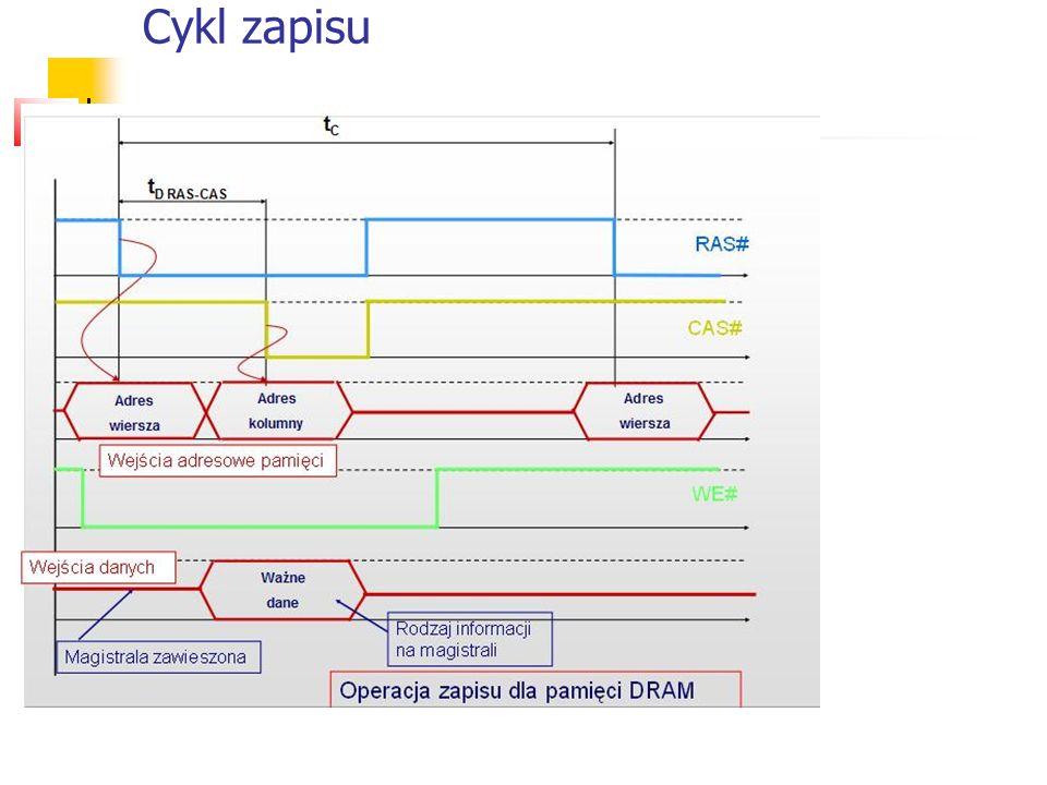 Cykl zapisu