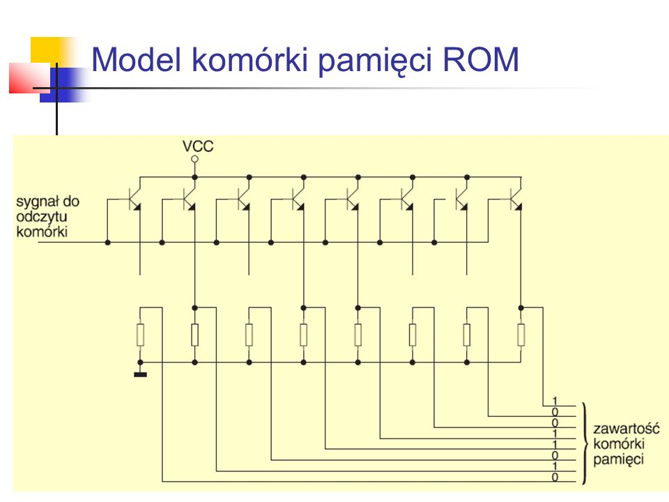 Pamięci MROM MROM (ang.Mascable ROM – pamięci.