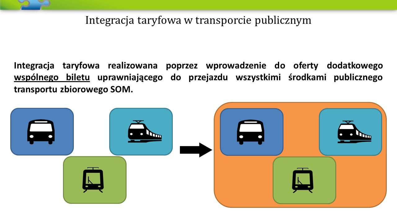 Integracja taryfowa realizowana poprzez wprowadzenie do oferty dodatkowego wspólnego biletu uprawniającego do przejazdu wszystkimi środkami publicznego transportu zbiorowego SOM.