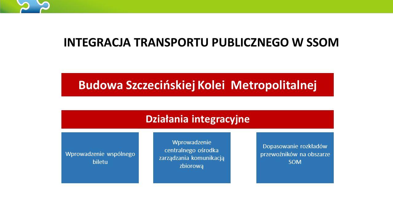 INTEGRACJA TRANSPORTU PUBLICZNEGO W SSOM Wprowadzenie wspólnego biletu Wprowadzenie centralnego ośrodka zarządzania komunikacją zbiorową Dopasowanie rozkładów przewoźników na obszarze SOM Budowa Szczecińskiej Kolei Metropolitalnej Działania integracyjne