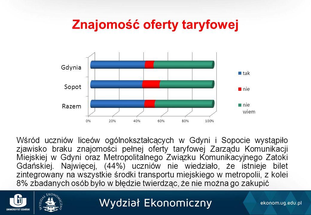 Wśród uczniów liceów ogólnokształcących w Gdyni i Sopocie wystąpiło zjawisko braku znajomości pełnej oferty taryfowej Zarządu Komunikacji Miejskiej w Gdyni oraz Metropolitalnego Związku Komunikacyjnego Zatoki Gdańskiej.