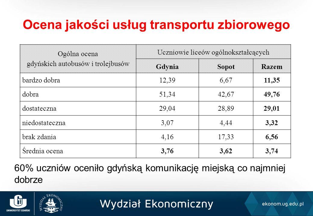 60% uczniów oceniło gdyńską komunikację miejską co najmniej dobrze Ocena jakości usług transportu zbiorowego Ogólna ocena gdyńskich autobusów i trolejbusów Uczniowie liceów ogólnokształcących GdyniaSopotRazem bardzo dobra12,396,6711,35 dobra51,3442,6749,76 dostateczna29,0428,8929,01 niedostateczna3,074,443,32 brak zdania4,1617,336,56 Średnia ocena3,763,623,74