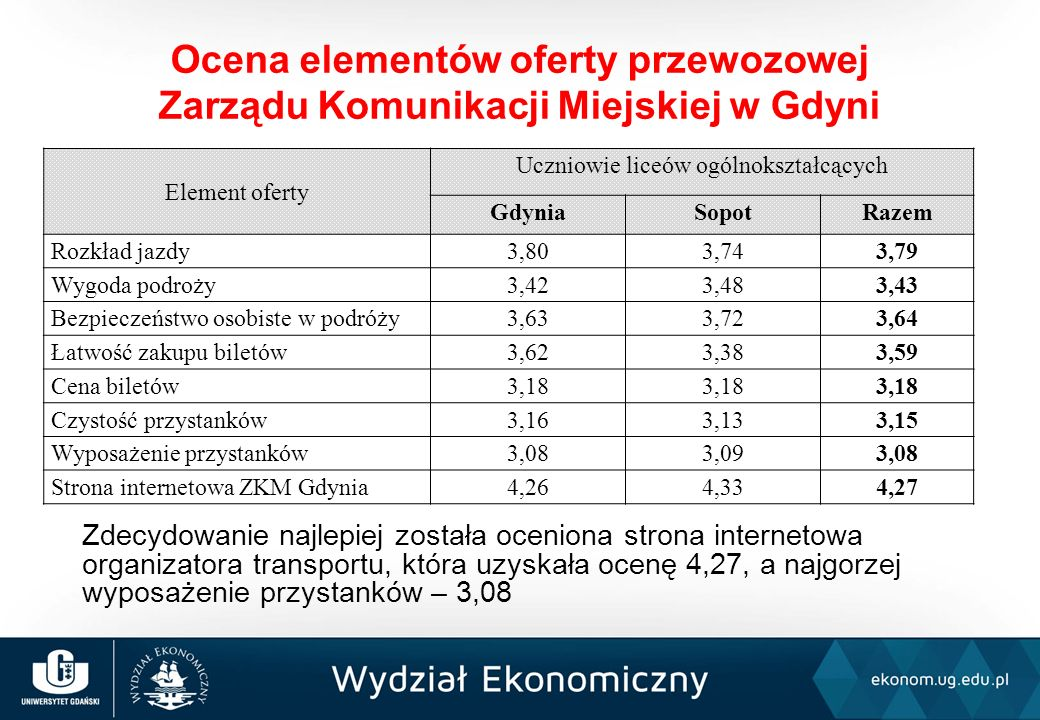 Zdecydowanie najlepiej została oceniona strona internetowa organizatora transportu, która uzyskała ocenę 4,27, a najgorzej wyposażenie przystanków – 3,08 Ocena elementów oferty przewozowej Zarządu Komunikacji Miejskiej w Gdyni Element oferty Uczniowie liceów ogólnokształcących GdyniaSopotRazem Rozkład jazdy3,803,743,79 Wygoda podroży3,423,483,43 Bezpieczeństwo osobiste w podróży3,633,723,64 Łatwość zakupu biletów3,623,383,59 Cena biletów3,18 Czystość przystanków3,163,133,15 Wyposażenie przystanków3,083,093,08 Strona internetowa ZKM Gdynia4,264,334,27
