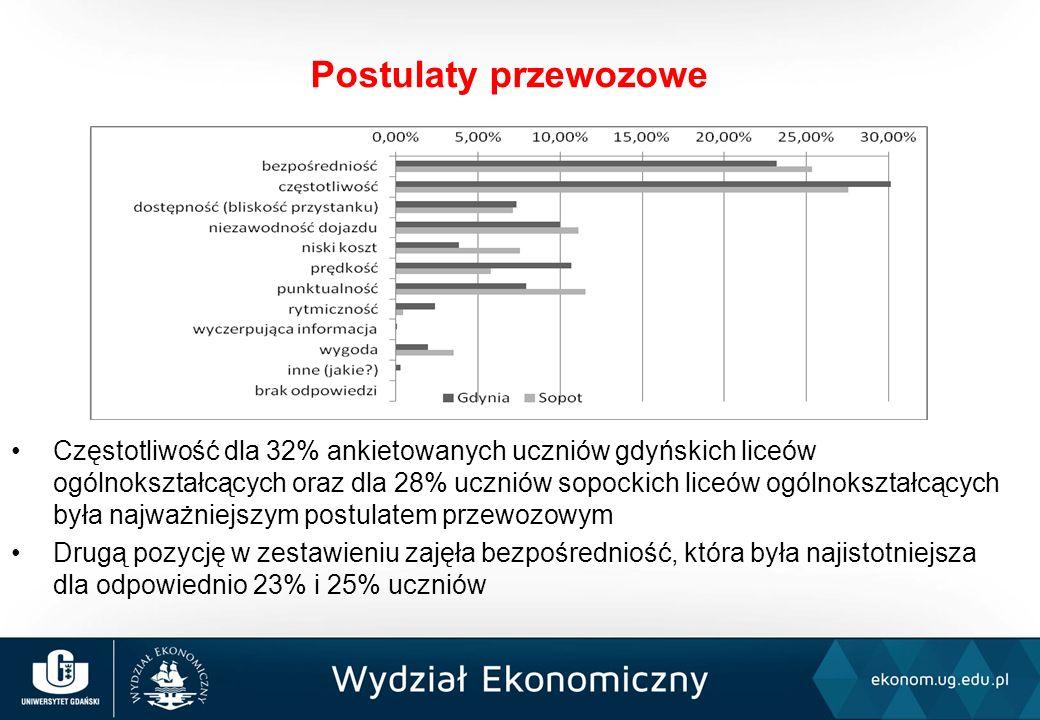 Częstotliwość dla 32% ankietowanych uczniów gdyńskich liceów ogólnokształcących oraz dla 28% uczniów sopockich liceów ogólnokształcących była najważniejszym postulatem przewozowym Drugą pozycję w zestawieniu zajęła bezpośredniość, która była najistotniejsza dla odpowiednio 23% i 25% uczniów Postulaty przewozowe