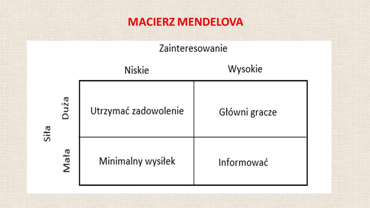 MACIERZ MENDELOVA