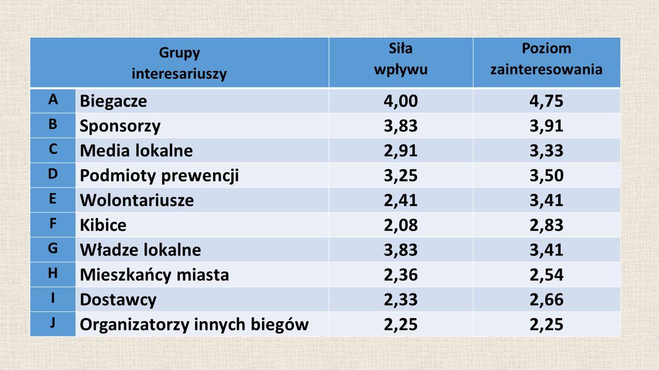 Grupy interesariuszy Siła wpływu Poziom zainteresowania A Biegacze4,004,75 B Sponsorzy3,833,91 C Media lokalne2,913,33 D Podmioty prewencji3,253,50 E