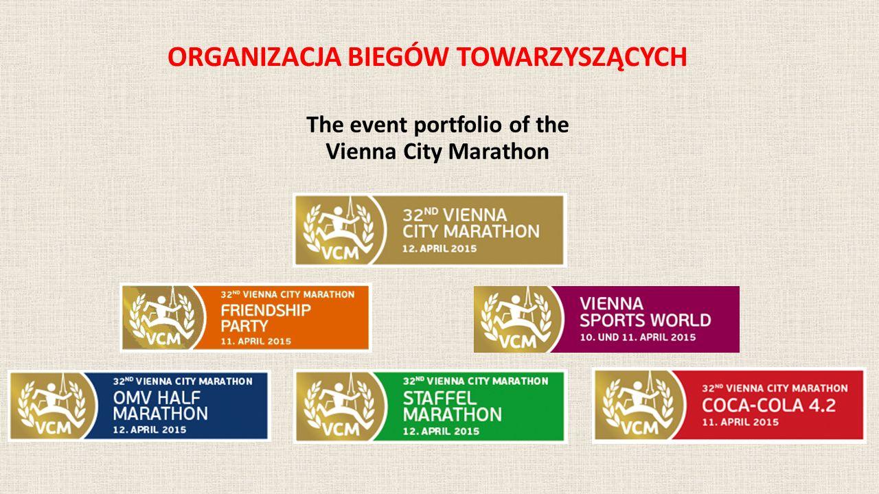 ORGANIZACJA BIEGÓW TOWARZYSZĄCYCH The event portfolio of the Vienna City Marathon