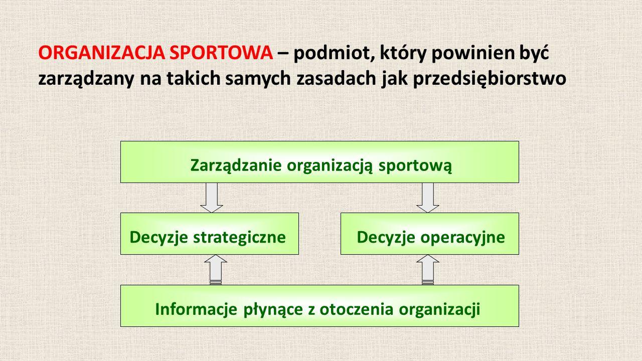 ORGANIZACJA SPORTOWA – podmiot, który powinien być zarządzany na takich samych zasadach jak przedsiębiorstwo Zarządzanie organizacją sportową Decyzje strategiczneDecyzje operacyjne Informacje płynące z otoczenia organizacji