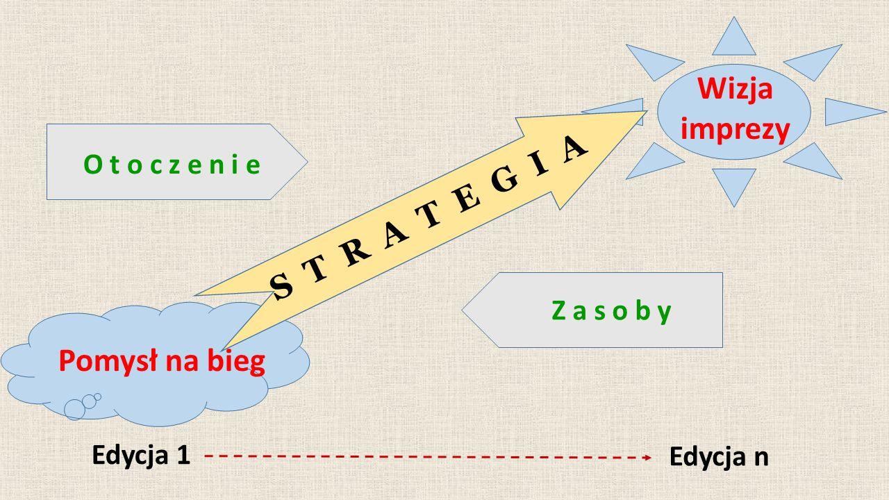 Pomysł na bieg Wizja imprezy Edycja 1 Edycja n O t o c z e n i e Z a s o b y S T R A T E G I A