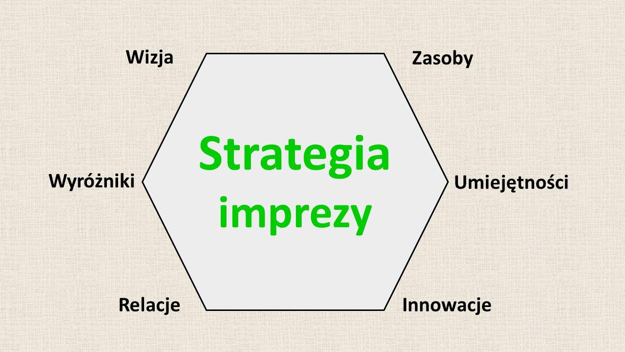 Wizja Zasoby Umiejętności Wyróżniki Relacje Strategia imprezy Innowacje