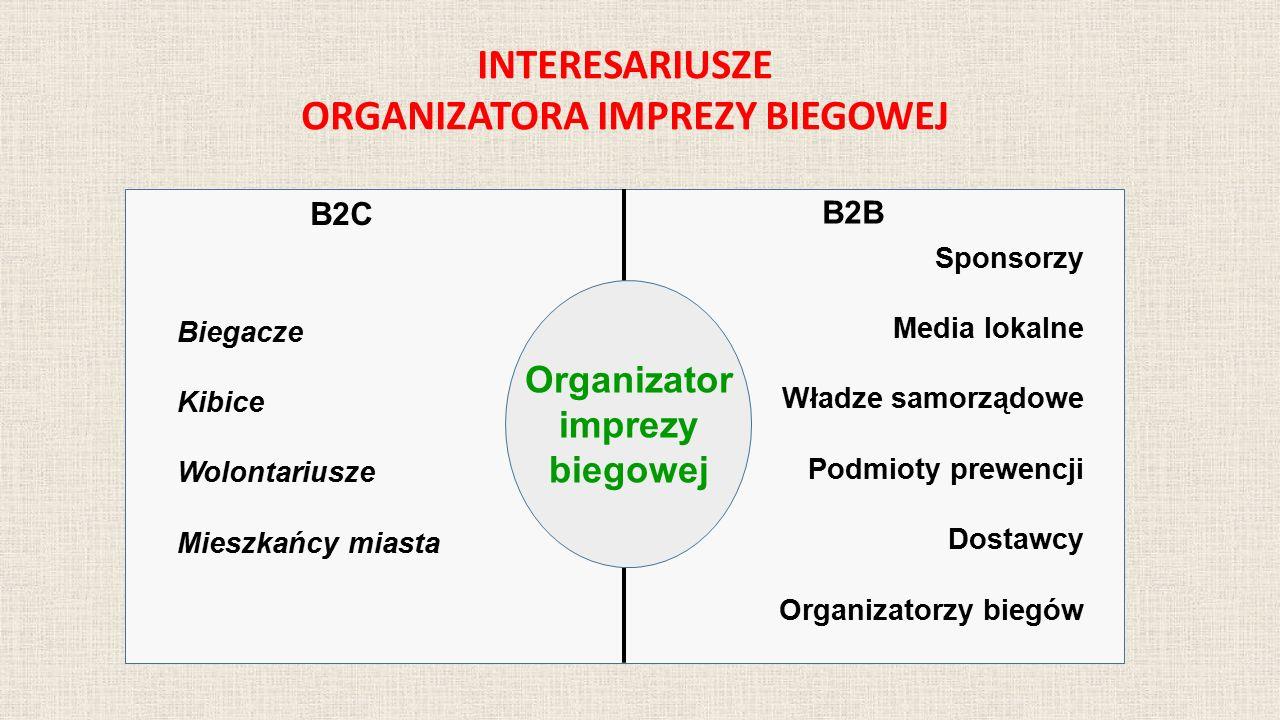 B2B B2C Organizator imprezy biegowej Biegacze Kibice Wolontariusze Mieszkańcy miasta Sponsorzy Media lokalne Władze samorządowe Podmioty prewencji Dos