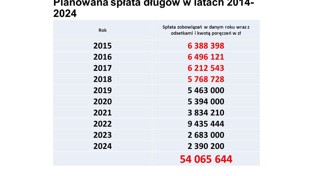 Planowana spłata długów w latach 2014- 2024 Rok Spłata zobowiązań w danym roku wraz z odsetkami i kwotą poręczeń w zł 20156 388 398 20166 496 121 2017