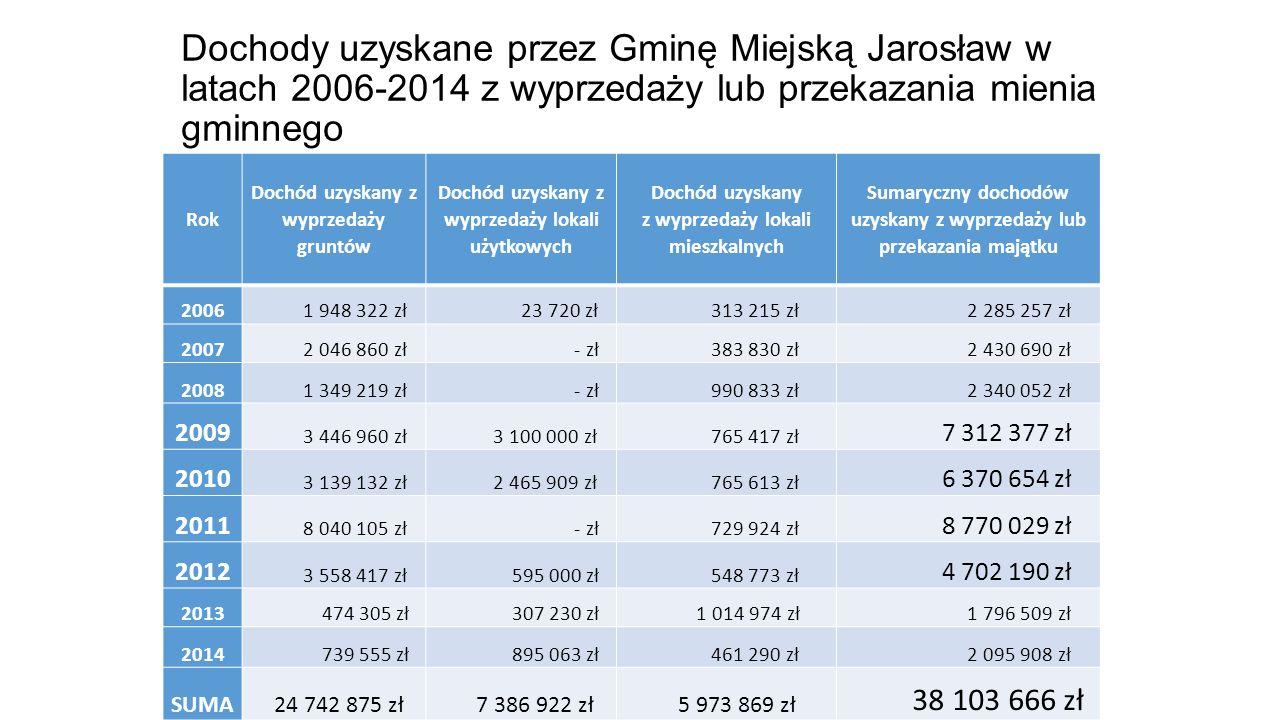 Dochody uzyskane przez Gminę Miejską Jarosław w latach 2006-2014 z wyprzedaży lub przekazania mienia gminnego Rok Dochód uzyskany z wyprzedaży gruntów Dochód uzyskany z wyprzedaży lokali użytkowych Dochód uzyskany z wyprzedaży lokali mieszkalnych Sumaryczny dochodów uzyskany z wyprzedaży lub przekazania majątku 2006 1 948 322 zł 23 720 zł 313 215 zł 2 285 257 zł 2007 2 046 860 zł - zł 383 830 zł 2 430 690 zł 2008 1 349 219 zł - zł 990 833 zł 2 340 052 zł 2009 3 446 960 zł 3 100 000 zł 765 417 zł 7 312 377 zł 2010 3 139 132 zł 2 465 909 zł 765 613 zł 6 370 654 zł 2011 8 040 105 zł - zł 729 924 zł 8 770 029 zł 2012 3 558 417 zł 595 000 zł 548 773 zł 4 702 190 zł 2013 474 305 zł 307 230 zł 1 014 974 zł 1 796 509 zł 2014 739 555 zł 895 063 zł 461 290 zł 2 095 908 zł SUMA 24 742 875 zł 7 386 922 zł 5 973 869 zł 38 103 666 zł