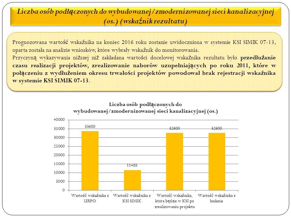 Liczba osób podł ą czonych do wybudowanej/zmodernizowanej sieci kanalizacyjnej (os.) (wska ź nik rezultatu) Prognozowana warto ść wska ź nika na koniec 2016 roku zostanie uwidoczniona w systemie KSI SIMIK 07-13, oparta została na analizie wniosków, które wybrały wska ź nik do monitorowania.