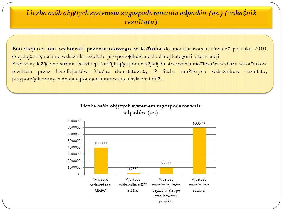 Liczba osób obj ę tych systemem zagospodarowania odpadów (os.) (wska ź nik rezultatu) Beneficjenci nie wybierali przedmiotowego wska ź nika do monitorowania, równie ż po roku 2010, decyduj ą c si ę na inne wska ź niki rezultatu przyporz ą dkowane do danej kategorii interwencji.