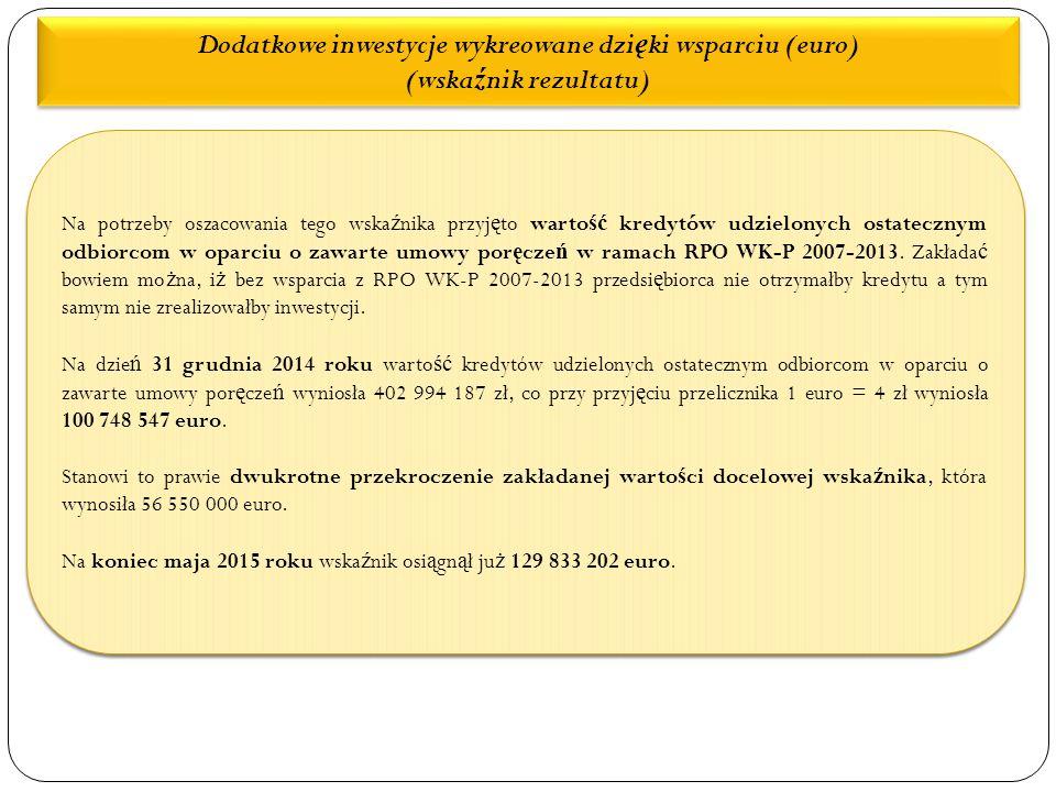 Dodatkowe inwestycje wykreowane dzi ę ki wsparciu (euro) (wska ź nik rezultatu) Na potrzeby oszacowania tego wska ź nika przyj ę to warto ść kredytów udzielonych ostatecznym odbiorcom w oparciu o zawarte umowy por ę cze ń w ramach RPO WK-P 2007-2013.