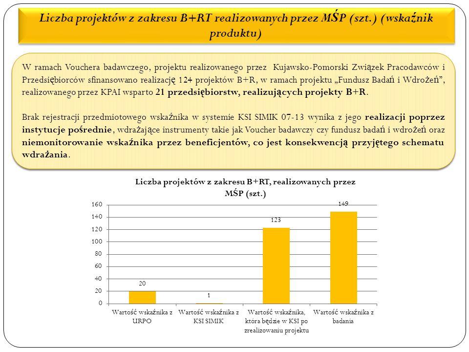 """Liczba projektów z zakresu B+RT realizowanych przez M Ś P (szt.) (wska ź nik produktu) W ramach Vouchera badawczego, projektu realizowanego przez Kujawsko-Pomorski Zwi ą zek Pracodawców i Przedsi ę biorców sfinansowano realizacj ę 124 projektów B+R, w ramach projektu """"Fundusz Bada ń i Wdro ż e ń , realizowanego przez KPAI wsparto 21 przedsi ę biorstw, realizuj ą cych projekty B+R."""