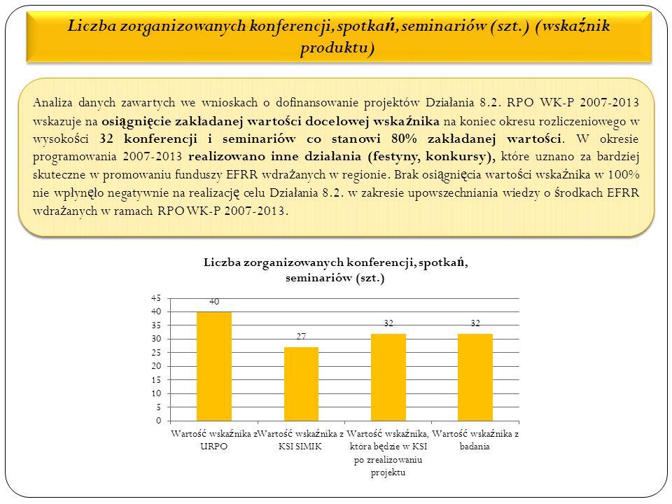 Liczba zorganizowanych konferencji, spotka ń, seminariów (szt.) (wska ź nik produktu) Analiza danych zawartych we wnioskach o dofinansowanie projektów Działania 8.2.