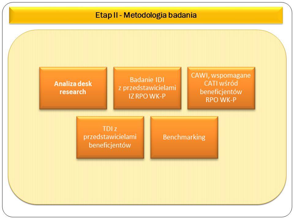 Etap II - Metodologia badania