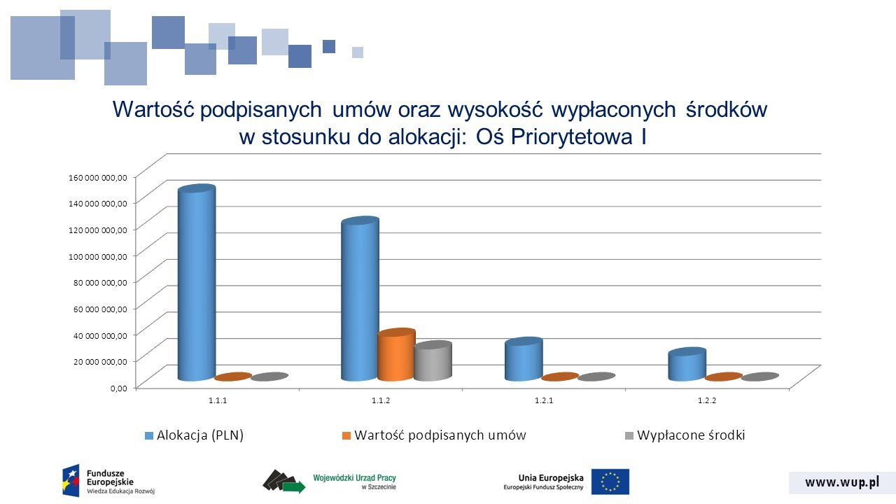 www.wup.pl Ocena wniosków od uruchomienia programu: Oś Priorytetowa I Oś Priorytetowa/ Działanie/ Poddziałanie Liczba złożonych wniosków o dofinansowanie Liczba wniosków poprawnych formalnie Liczba podpisanych umów Oś Priorytetowa I 24120 Działanie 1.1 (pozakonkursowe) 20 Poddziałanie 1.1.1 000 Poddziałanie 1.1.2 (YEI) (PUP) 20 Działanie 1.2 (konkursowe) 22100 Poddziałanie 1.2.1 000 Poddziałanie 1.2.2 (YEI) 22100