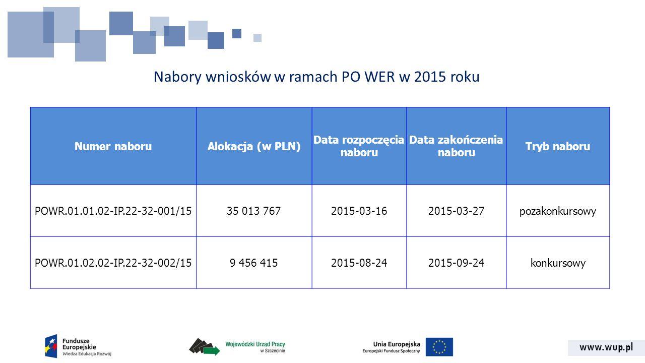 www.wup.pl Nabory wniosków w ramach PO WER w 2015 roku Numer naboruAlokacja (w PLN) Data rozpoczęcia naboru Data zakończenia naboru Tryb naboru POWR.01.01.02-IP.22-32-001/1535 013 7672015-03-162015-03-27pozakonkursowy POWR.01.02.02-IP.22-32-002/159 456 4152015-08-242015-09-24konkursowy