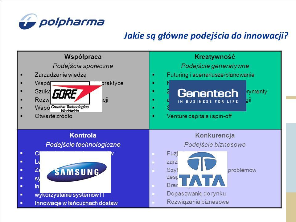 Jakie są główne podejścia do innowacji.