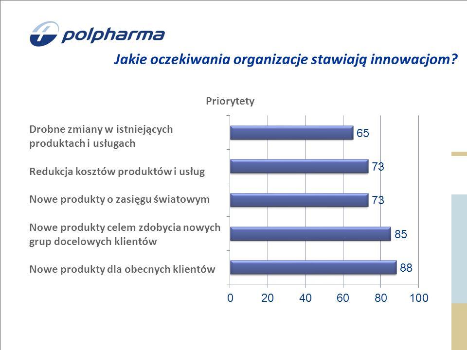 Jakie oczekiwania organizacje stawiają innowacjom? Drobne zmiany w istniejących produktach i usługach Redukcja kosztów produktów i usług Nowe produkty