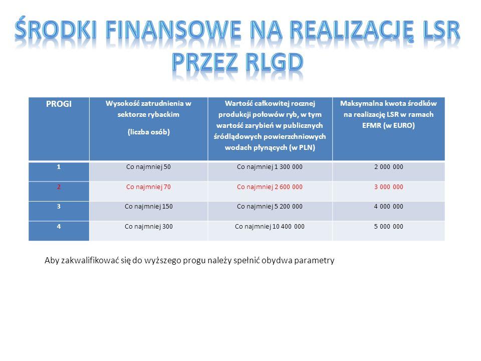 PROGI Wysokość zatrudnienia w sektorze rybackim (liczba osób) Wartość całkowitej rocznej produkcji połowów ryb, w tym wartość zarybień w publicznych ś