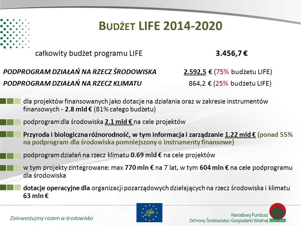 Zainwestujmy razem w środowisko całkowity budżet programu LIFE 3.456,7 € PODPROGRAM DZIAŁAŃ NA RZECZ ŚRODOWISKA2.592,5 € (75% budżetu LIFE) PODPROGRAM
